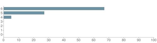 Chart?cht=bhs&chs=500x140&chbh=10&chco=6f92a3&chxt=x,y&chd=t:67,27,5,0,0,0,0&chm=t+67%,333333,0,0,10|t+27%,333333,0,1,10|t+5%,333333,0,2,10|t+0%,333333,0,3,10|t+0%,333333,0,4,10|t+0%,333333,0,5,10|t+0%,333333,0,6,10&chxl=1:|other|indian|hawaiian|asian|hispanic|black|white